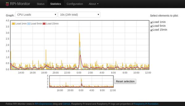 Monitoring Software » Raspberry Pi Geek