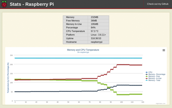 Monitoring Software - Page: 1 2 - Seite 2 » Raspberry Pi Geek