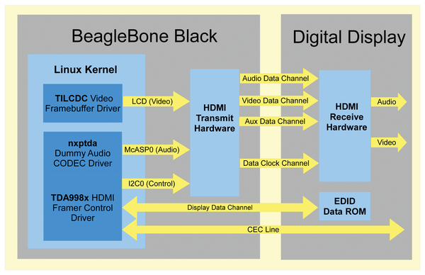 HDMI on BeagleBone Black » Raspberry Pi Geek