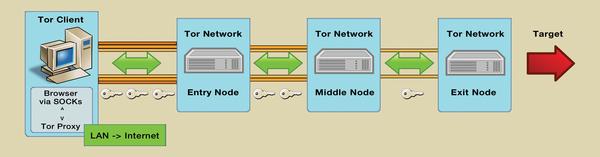 Rasp Pi As Tor Router Raspberry Pi Geek