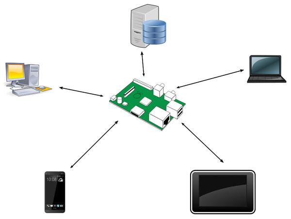 Sync Server » Raspberry Pi Geek