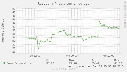 Monitoring Temperature - Page: 1 2 - Seite 2 » Raspberry Pi Geek