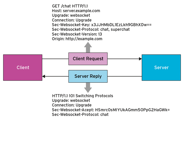 Rasp Pi WebSocket Server » Raspberry Pi Geek