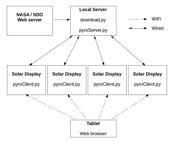 Sun Display - Page: 1 2 - Seite 2 » Raspberry Pi Geek