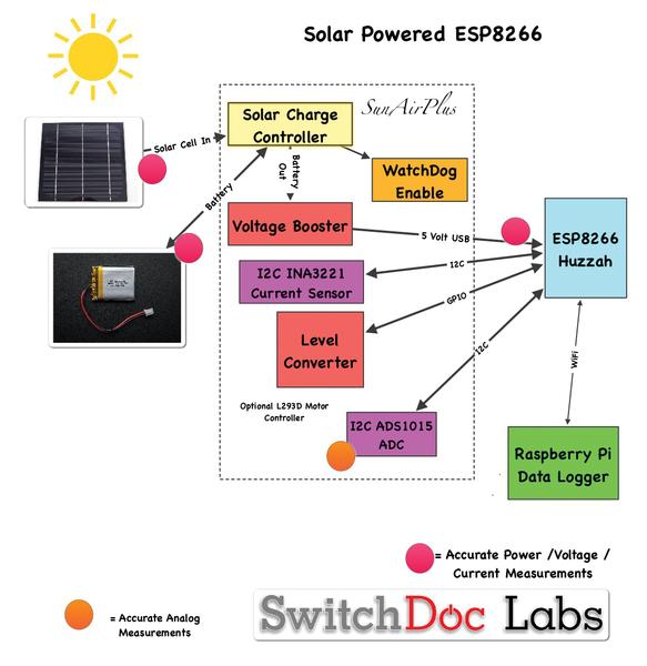 SwitchDoc Labs – Solar-Powered WiFi » Raspberry Pi Geek