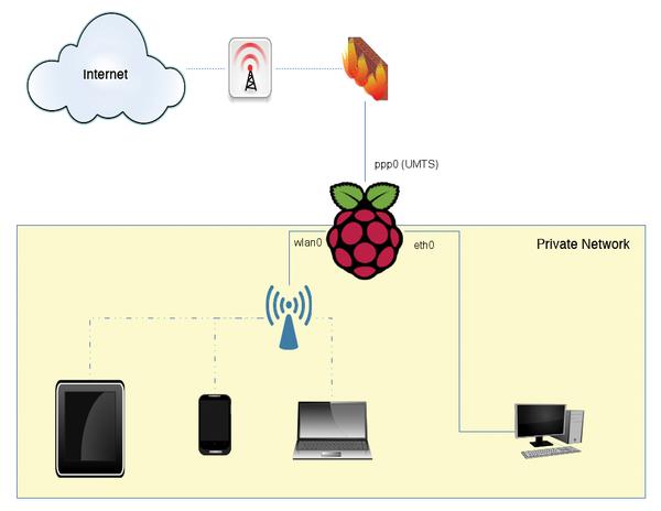Rasp Pi 3g Hotspot Raspberry Pi Geek