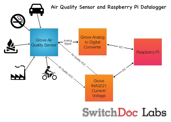 Switchdoc labs air quality sensor raspberry pi geek figure 1 block diagram of aqs and datalogger ccuart Gallery