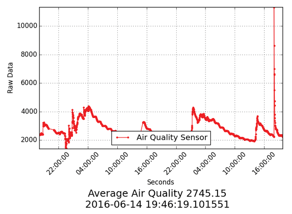 SwitchDoc Labs – Air Quality Sensor - Page: 1.6 - Seite 4 ... on