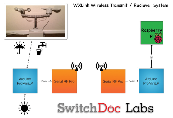 SwitchDoc Labs – Wireless Weather Station » Raspberry Pi Geek on