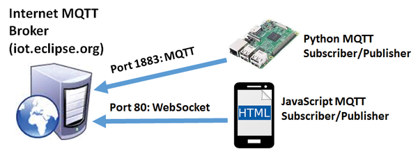 Pi-to-Pi Messaging » Raspberry Pi Geek