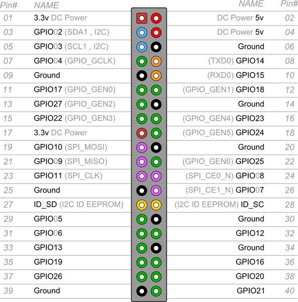 GPIO Pinout – Rasp Pi 1 Model B+/Rasp Pi 2 Model B » Raspberry Pi Geek